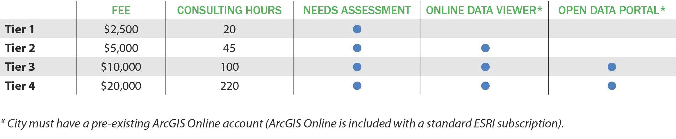 GIS Consortium