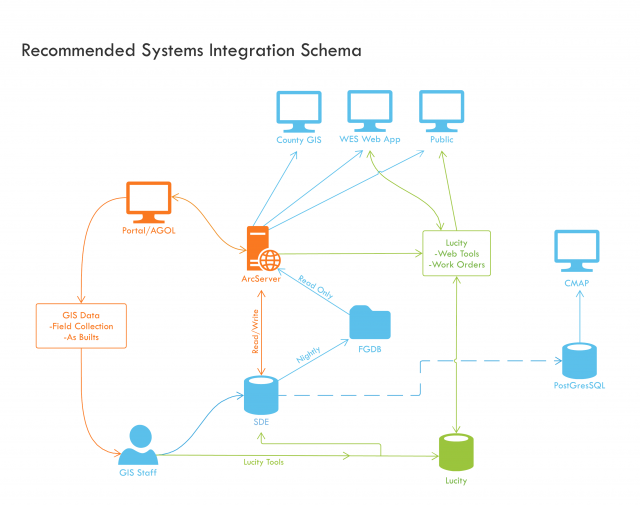 WES asset management recommended system integration schema diagram