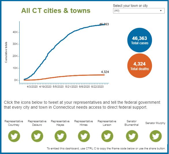 COVID-19 dashboard created for an association advocates for city funding
