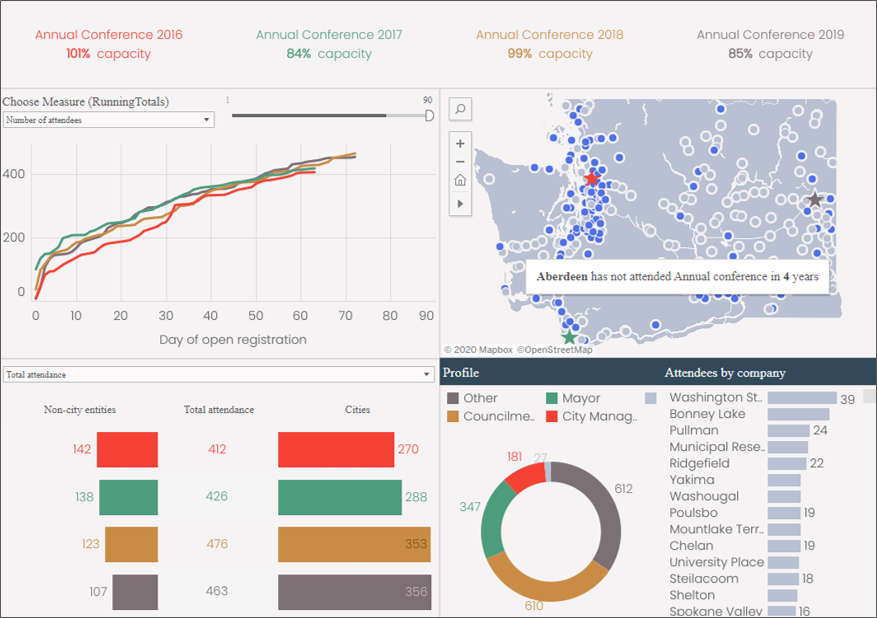 Data analytics dashboard for an association